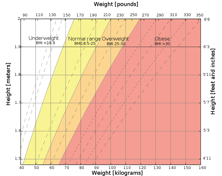 body fat percentage distribution population