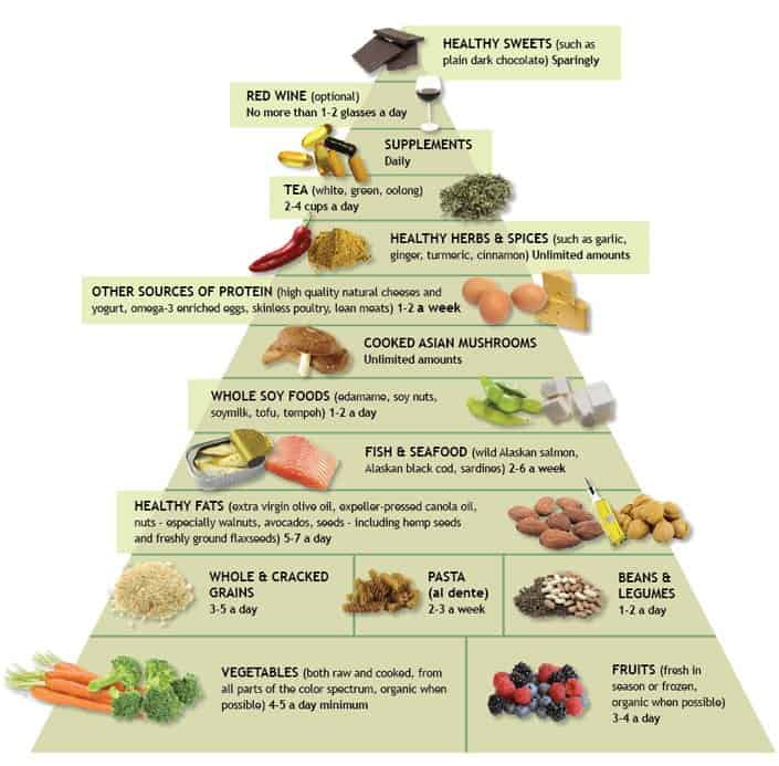 Why Dr. Weil\'s Anti-Inflammatory Food Pyramid May Be The Best Diet ...