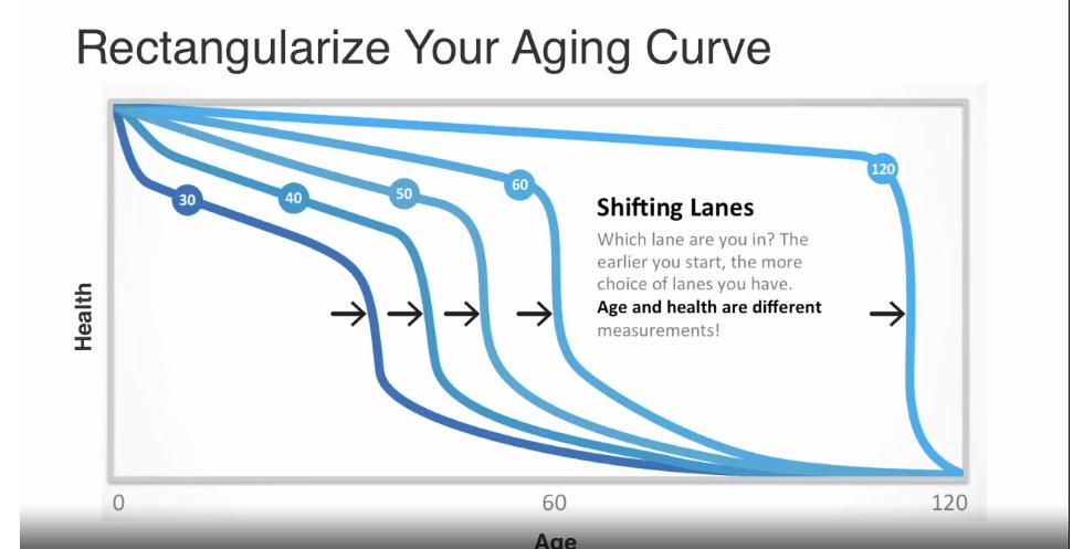 Aging curve
