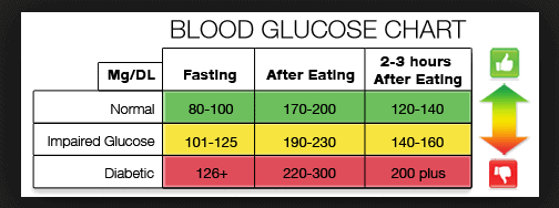 Fasting blood sugar chart selo l ink co