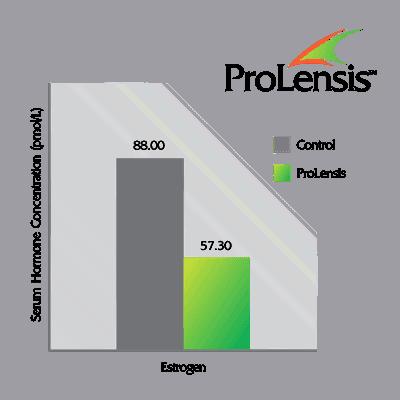 ProLensis estrogen graph