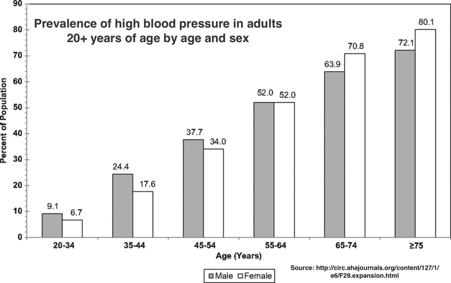 Why your heart is older than you garma on health prevalence of high blood pressure in adults 20 years of age by age and sex nvjuhfo Gallery